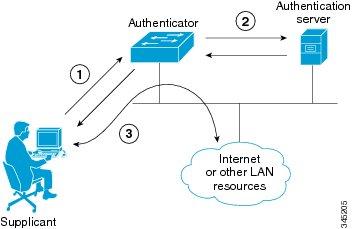 Cisco Access Point 802.1x Bağlantı Kopma Problemi