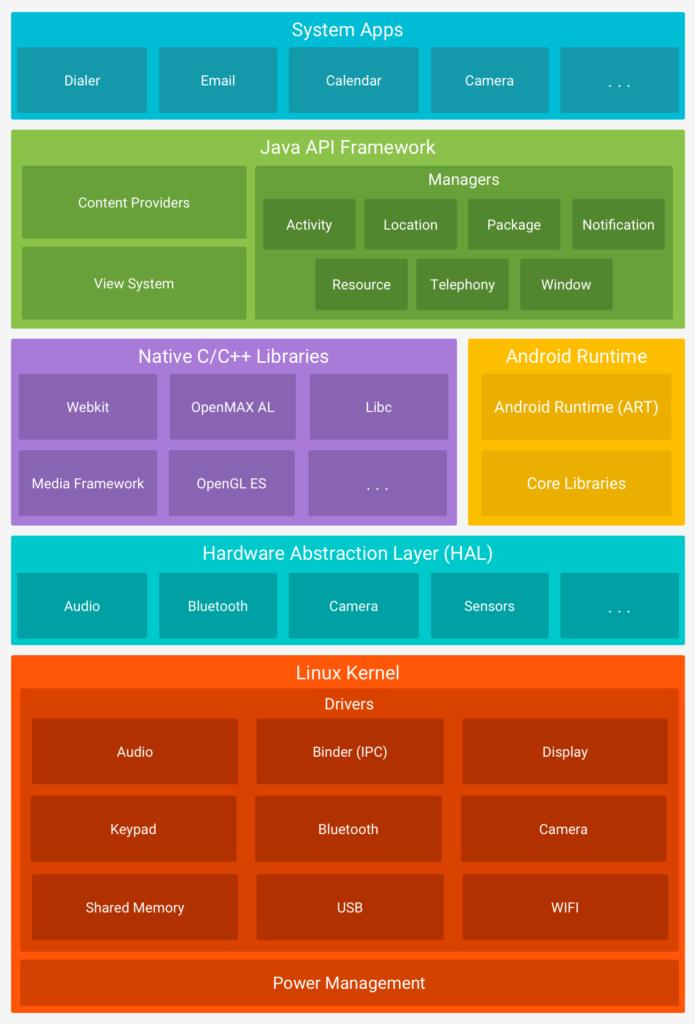 Android 11 Beta 3 Sürümü Yayınlandı