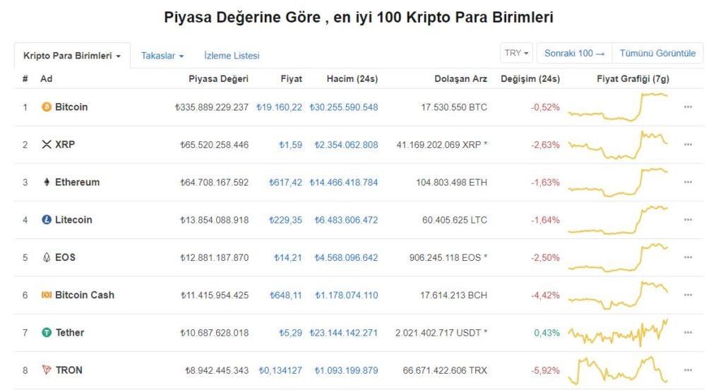 BitCoin ve Kripto Para Piyasası Tekrar Yükselişe Geçti